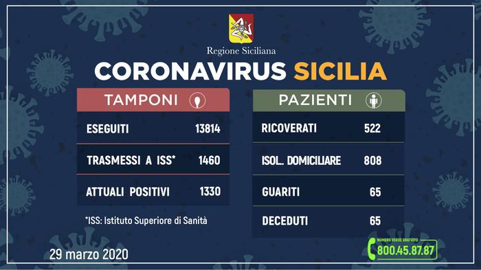 Coronavirus, frenano i contagi a Catania: i dati di oggi sulle province