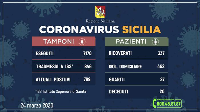 Coronavirus: 799 casi in Sicilia,27 guariti.