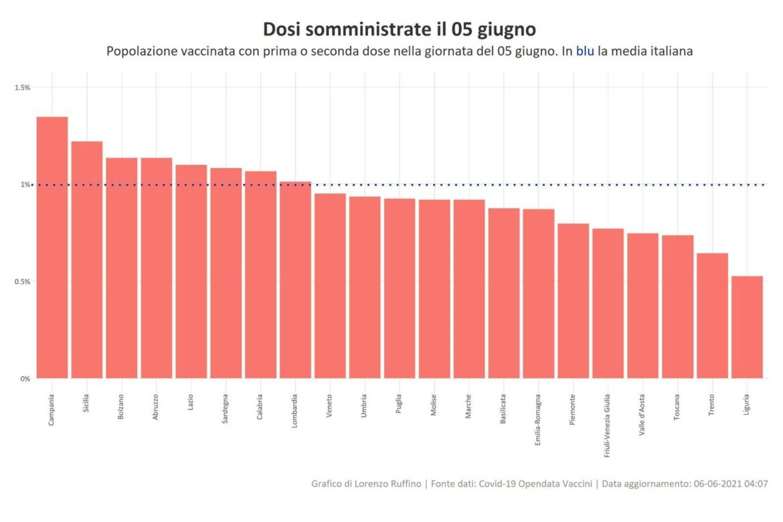Covid, nuovo record di vaccinazioni in Sicilia, boom di prime dosi. Razza: «Pronta la convenzione con le farmacie»